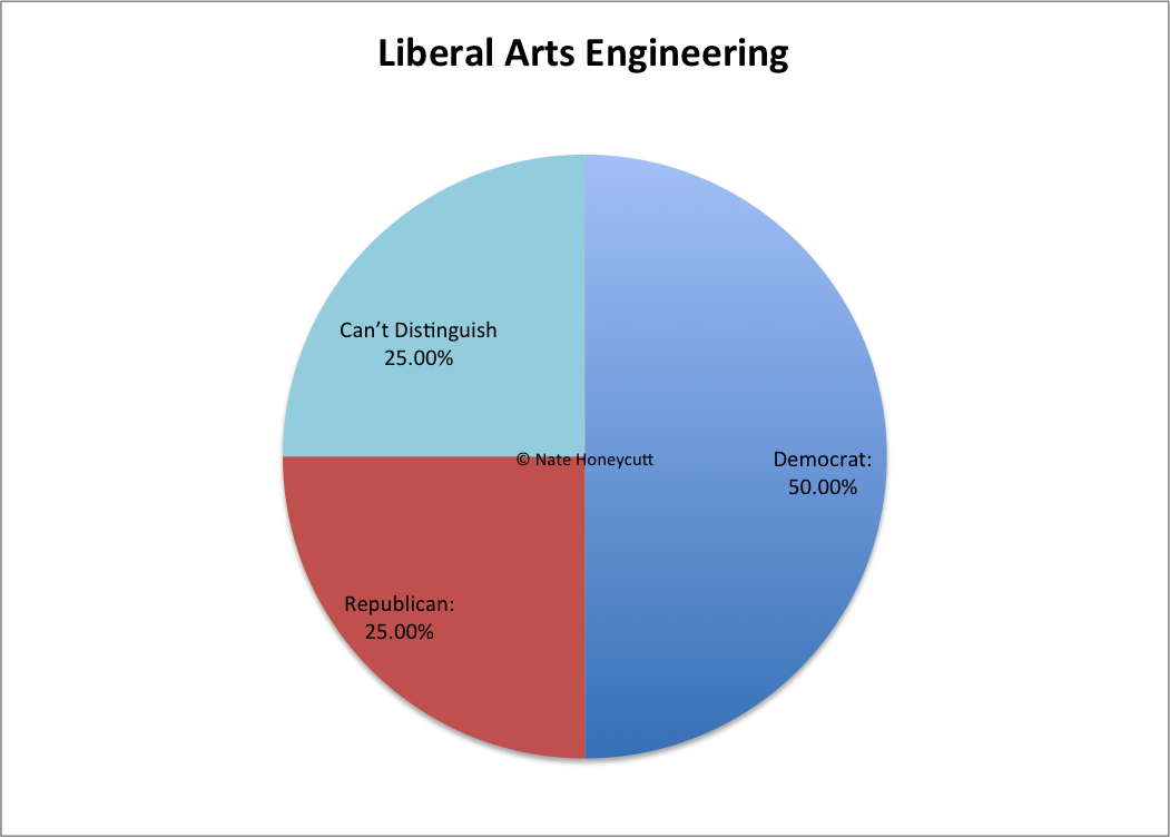 liberal arts engineering studies poly politics cal poly slo picture